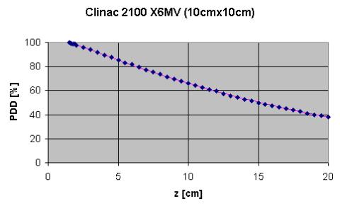 clinac2100-pdd-480