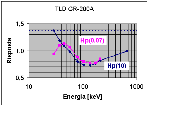 gr-200a_hp-response-vs-energy